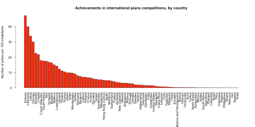 Number of prizes in international piano competitions, per million inhabitants, by country