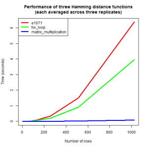 Hamming distance computation time in seconds, as a function of number of rows, while keeping the number of columns at 100.