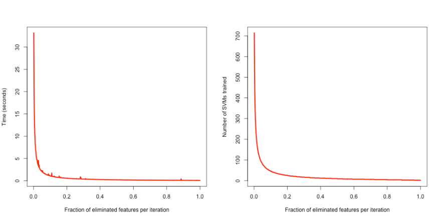 Execution time of SVM-RFE in seconds (left) and number of SVMs trained (right); as a function of the fraction of features eliminated per iteration.