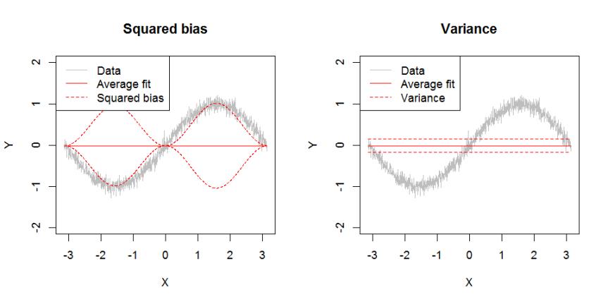 bias_variance_noise