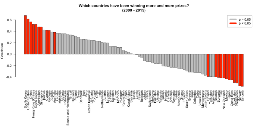 prizes_per_year_and_country