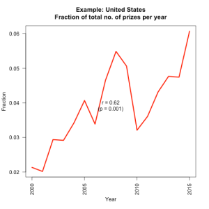 united-states__prizes_per_year