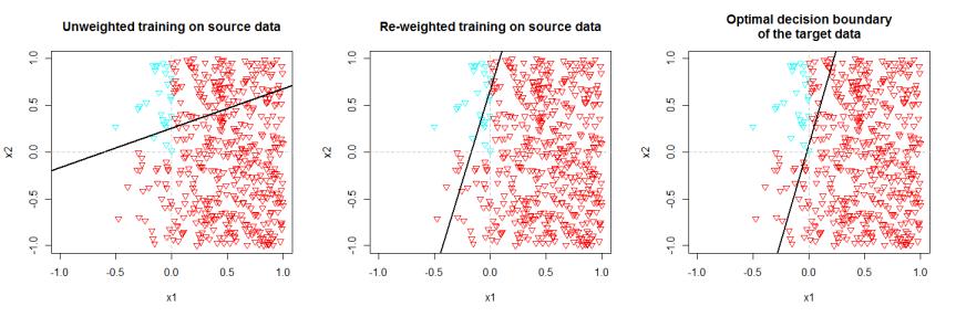 reweighted_training